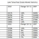 Lake Tahoe Home Sales Stats
