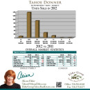 2012 Tahoe Donner Home Sale Stats