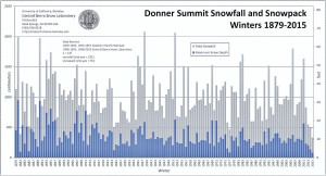 Winter Snowpack Chart